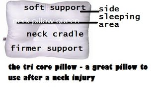 Pillow to use for after a neck injury - the tricore pillow