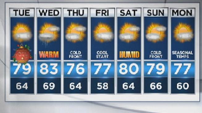 Warm weather forecase