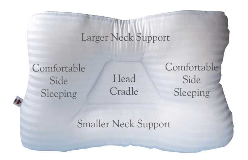 The tri core pillows are densely packed and quite firm in level of support