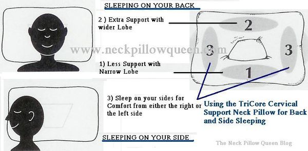 Neck pillow queen tricore pillow schematic diagram