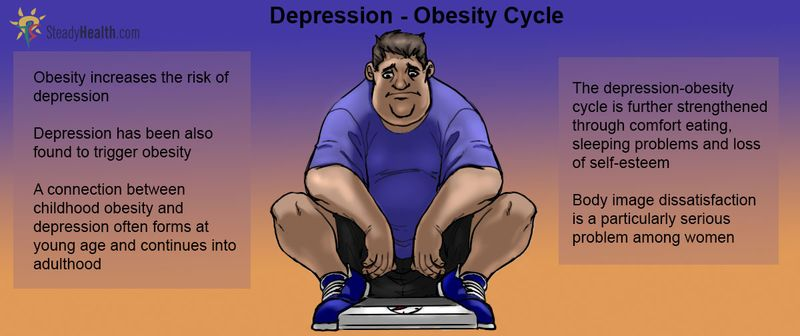 Fat-depression-cycle