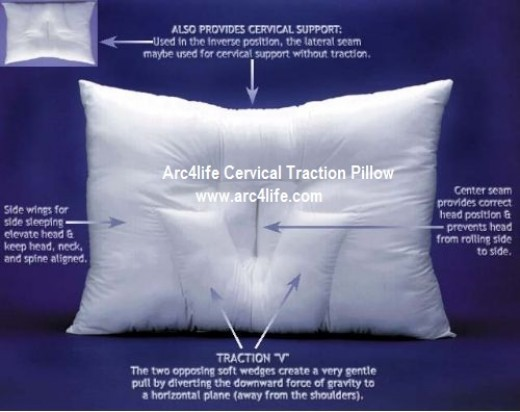 The 4 parts of the arc4life traction neck pillow